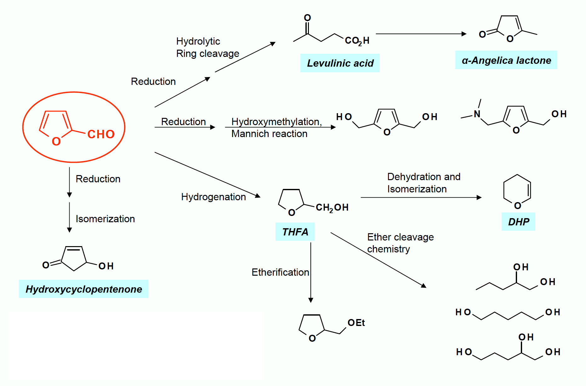 furfural reduction chemistry