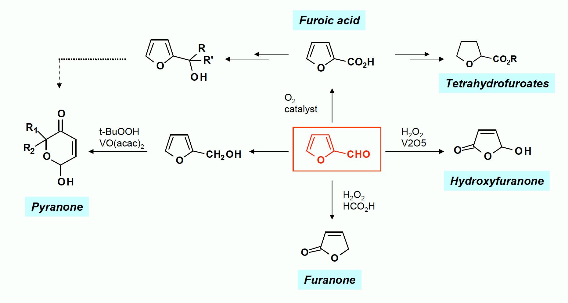 Oxidation Chemistry